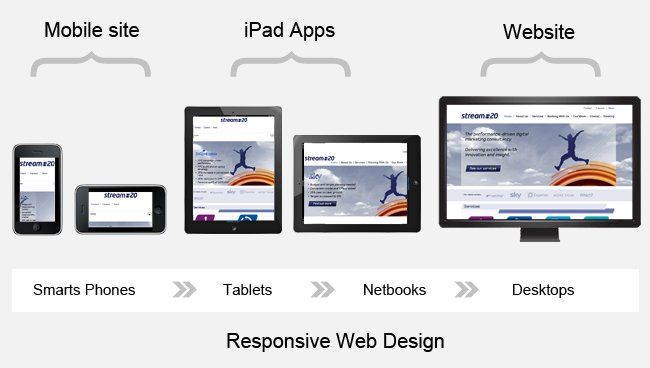 Responsive Banner for Website ต้องทำอย่างไร? responsive img